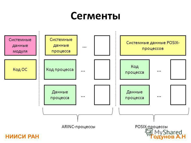 Системные данные модуля Код ОС Системные данные процесса Код процесса Данные процесса … … … Системные данные POSIX- процессов Код процесса Данные процесса … … ARINC-процессыPOSIX-процессы Сегменты