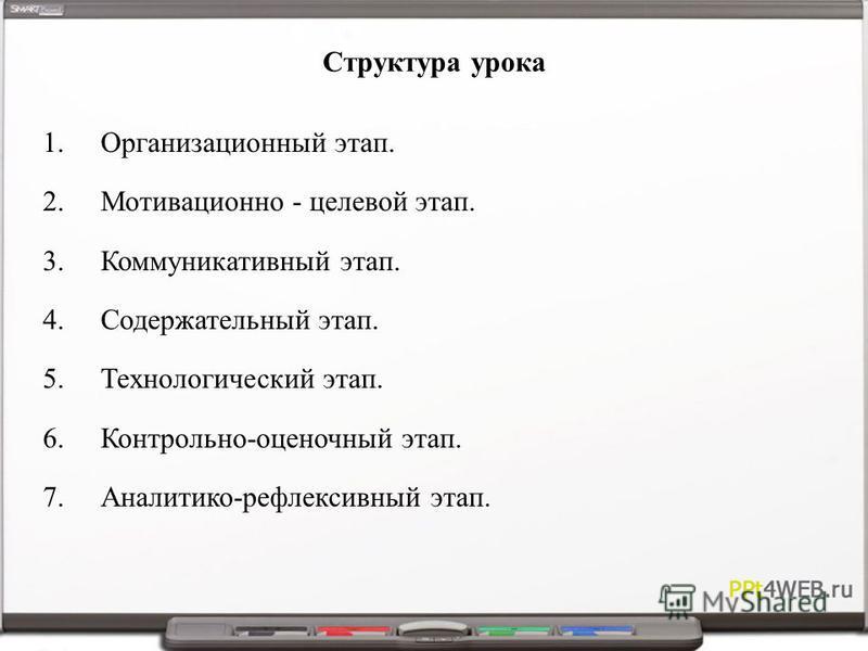 Структура урока 1. Организационный этап. 2. Мотивационно - целевой этап. 3. Коммуникативный этап. 4. Содержательный этап. 5. Технологический этап. 6.Контрольно-оценочный этап. 7.Аналитико-рефлексивный этап.