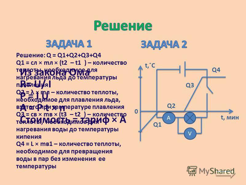 Из закона Ома R= U/ I P = I U A = P t × n Стоимость = тариф × A А V Решение: Q = Q1+Q2+Q3+Q4 Q1 = сл × мл × (t2 – t1 ) – количество теплоты, необходимое для нагревания льда до температуры плавления Q2 = λ × мл – количество теплоты, необходимое для пл