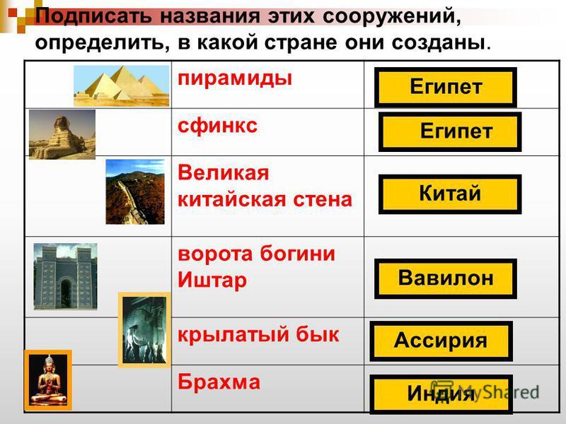Подписать названия этих сооружений, определить, в какой стране они созданы. пирамиды сфинкс Великая китайская стена ворота богини Иштар крылатый бык Брахма Вавилон Ассирия Индия Китай Египет