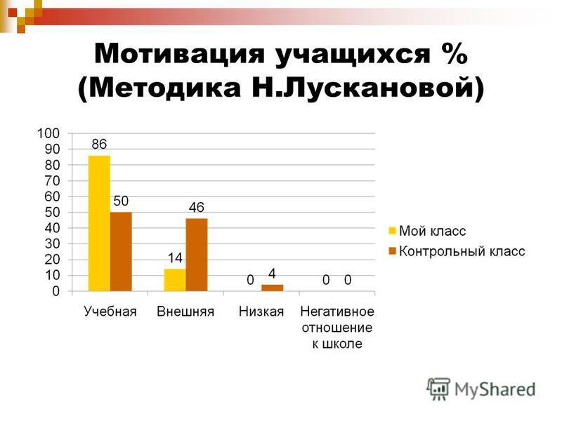 Мотивация учащихся % (Методика Н.Лускановой)