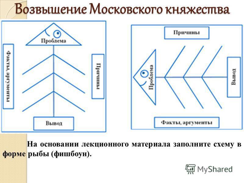 Возвышение Московского княжества На основании лекционного материала заполните схему в форме рыбы (фишбоун).