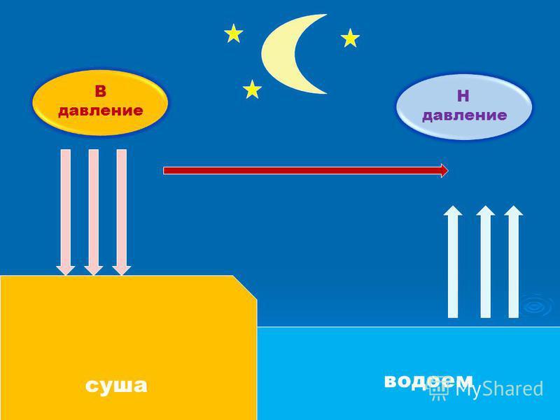 суша водоем Н давление В давление ночной бриз