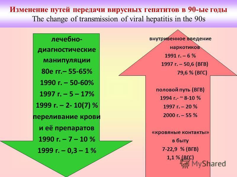 лечебно- диагностические манипуляции 80 е гг.– 55-65% 1990 г. – 50-60% 1997 г. – 5 – 17% 1999 г. – 2- 10(7) % переливание крови и её препаратов 1990 г. – 7 – 10 % 1999 г. – 0,3 – 1 % внутривенное введение наркотиков 1991 г. – 6 % 1997 г. – 50,6 (ВГВ)