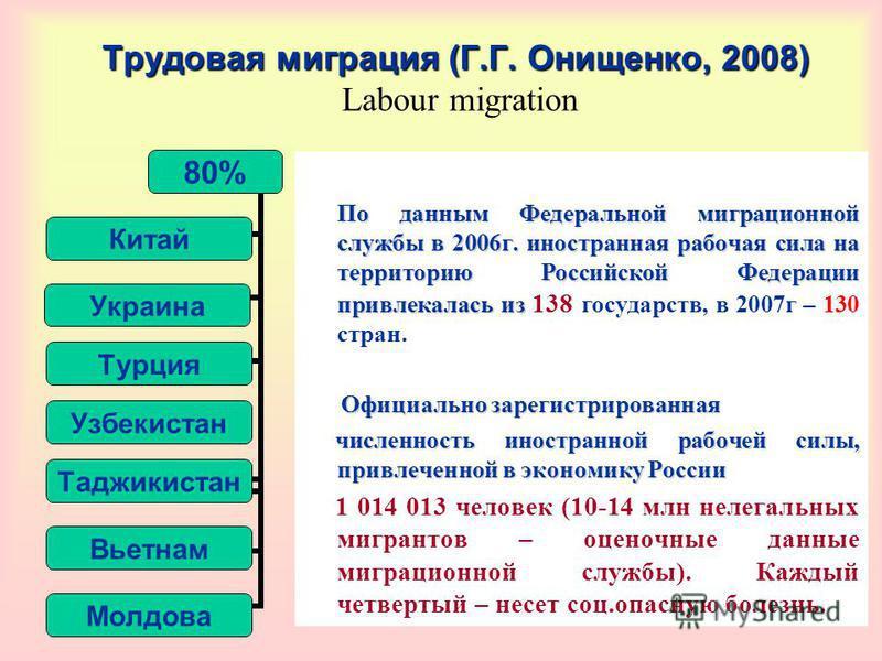 Трудовая миграция (Г.Г. Онищенко, 2008) Трудовая миграция (Г.Г. Онищенко, 2008) Labour migration По данным Федеральной миграционной службы в 2006 г. иностранная рабочая сила на территорию Российской Федерации привлекалась из По данным Федеральной миг