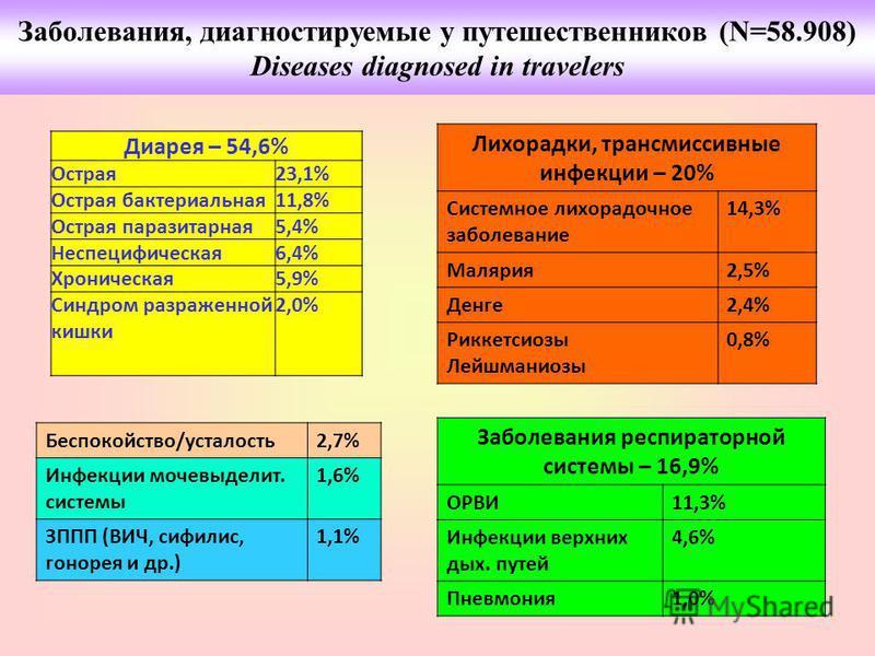 Диарея – 54,6% Острая 23,1% Острая бактериальная 11,8% Острая паразитарная 5,4% Неспецифическая 6,4% Хроническая 5,9% Синдром разраженной кишки 2,0% Лихорадки, трансмиссивные инфекции – 20% Системное лихорадочное заболевание 14,3% Малярия 2,5% Денге