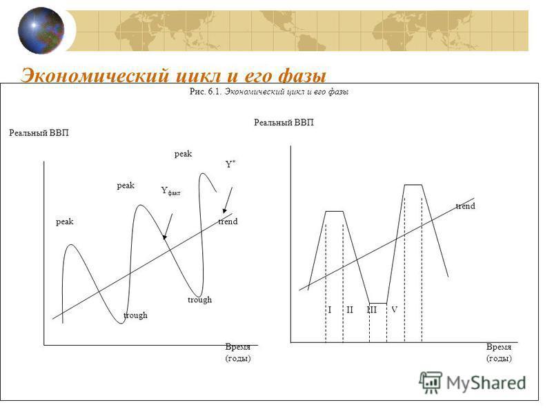 Экономический цикл и его фазы Рис. 6.1. Экономический цикл и его фазы peak trough peak Y факт Y*Y* trend Время (годы) Реальный ВВП trend IV IIIIII Время (годы) Реальный ВВП