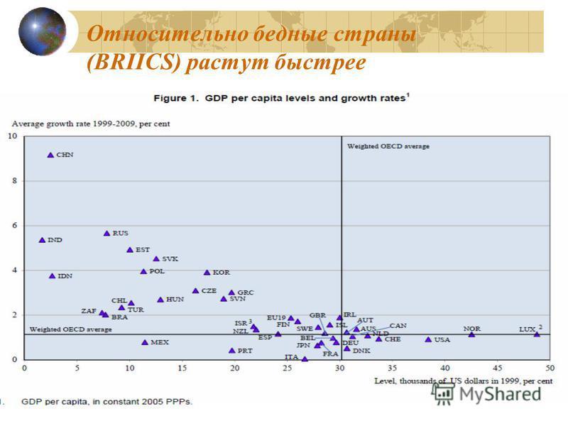 Относительно бедные страны (BRIICS) растут быстрее