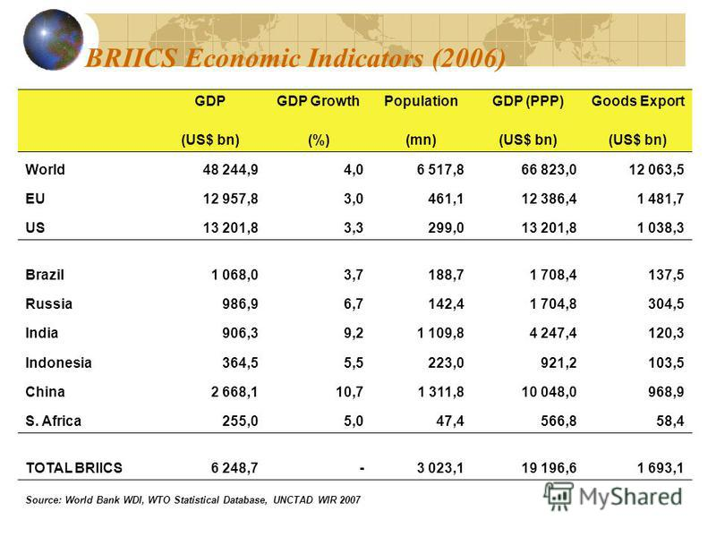 BRIICS Economic Indicators (2006) GDPGDP GrowthPopulationGDP (PPP)Goods Export (US$ bn)(%)(mn)(US$ bn) World48 244,94,06 517,866 823,012 063,5 EU12 957,83,0461,112 386,41 481,7 US13 201,83,3299,013 201,81 038,3 Brazil1 068,03,7188,71 708,4137,5 Russi