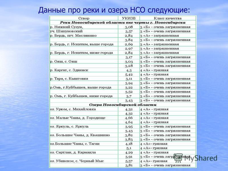 Данные про реки и озера НСО следующие: