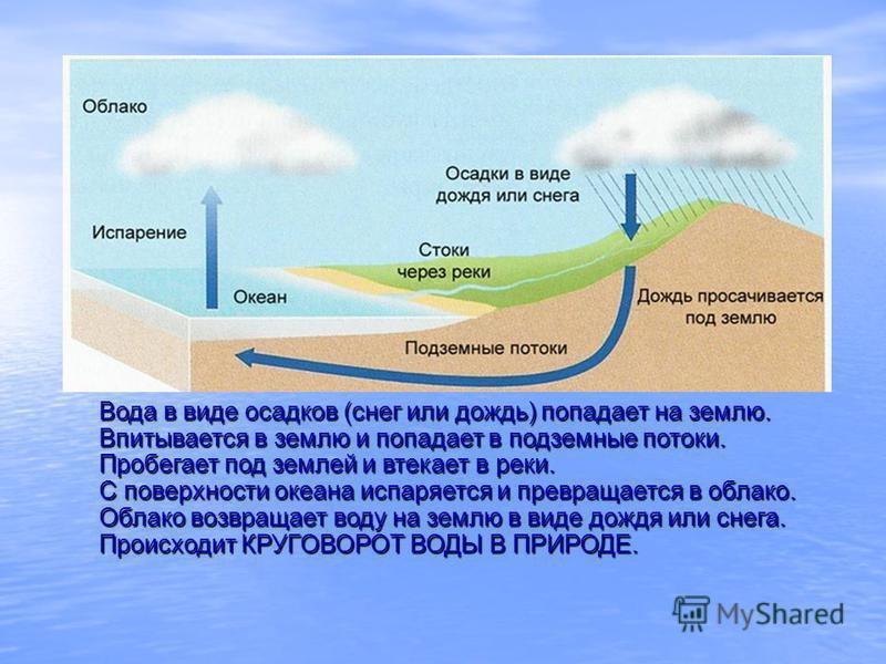 Вода в виде осадков (снег или дождь) попадает на землю. Впитывается в землю и попадает в подземные потоки. Пробегает под землей и втекает в реки. С поверхности океана испаряется и превращается в облако. Облако возвращает воду на землю в виде дождя ил