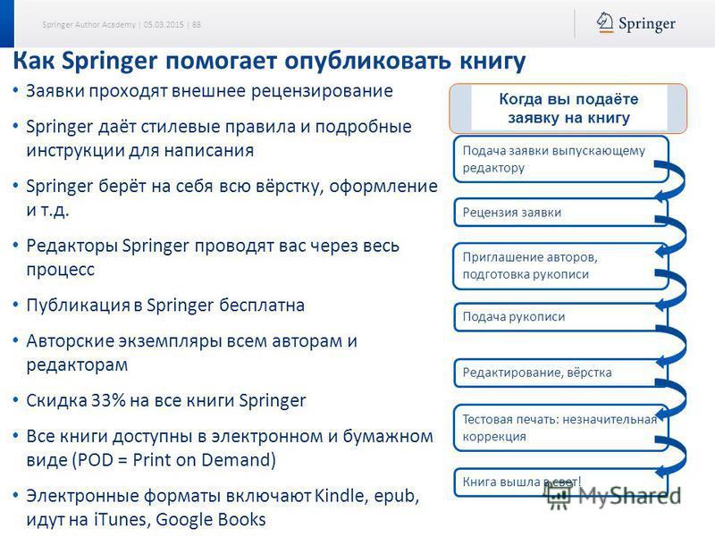 Springer Author Academy | 05.03.2015 | 88 Заявки проходят внешнее рецензирование Springer даёт стилевые правила и подробные инструкции для написания Springer берёт на себя всю вёрстку, оформление и т.д. Редакторы Springer проводят вас через весь проц