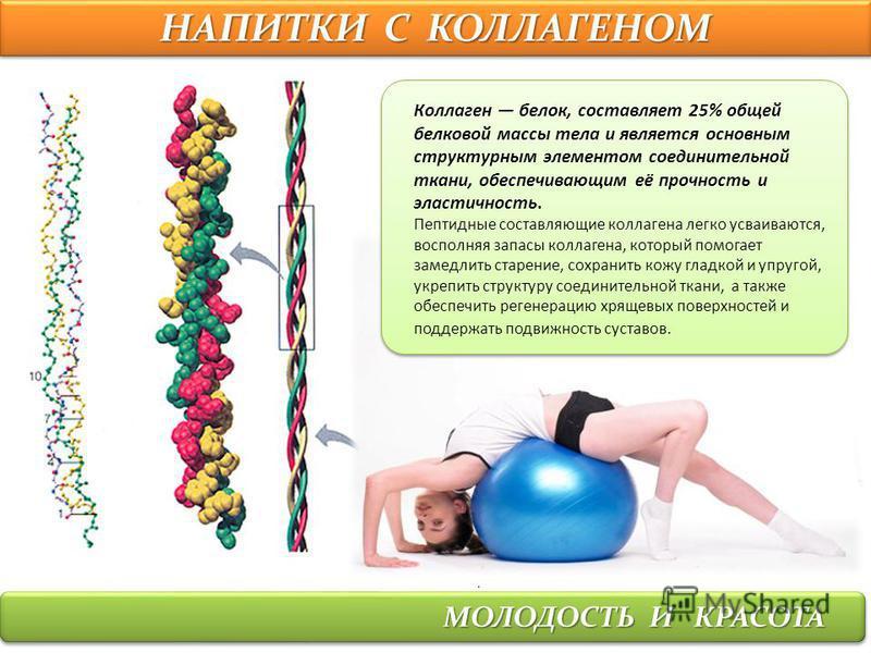 НАПИТКИ С КОЛЛАГЕНОМ МОЛОДОСТЬ И КРАСОТА МОЛОДОСТЬ И КРАСОТА Коллаген белок, составляет 25% общей белковой массы тела и является основным структурным элементом соединительной ткани, обеспечивающим её прочность и эластичность. Пептидные составляющие к