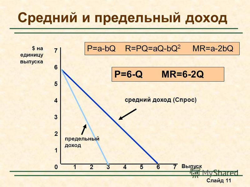 Слайд 11 Средний и предельный доход Выпуск 0 1 2 3 $ на единицу выпуска 1234567 4 5 6 7 средний доход (Спрос) предельный доход P=a-bQ R=PQ=aQ-bQ 2 MR=a-2bQ P=6-Q MR=6-2Q