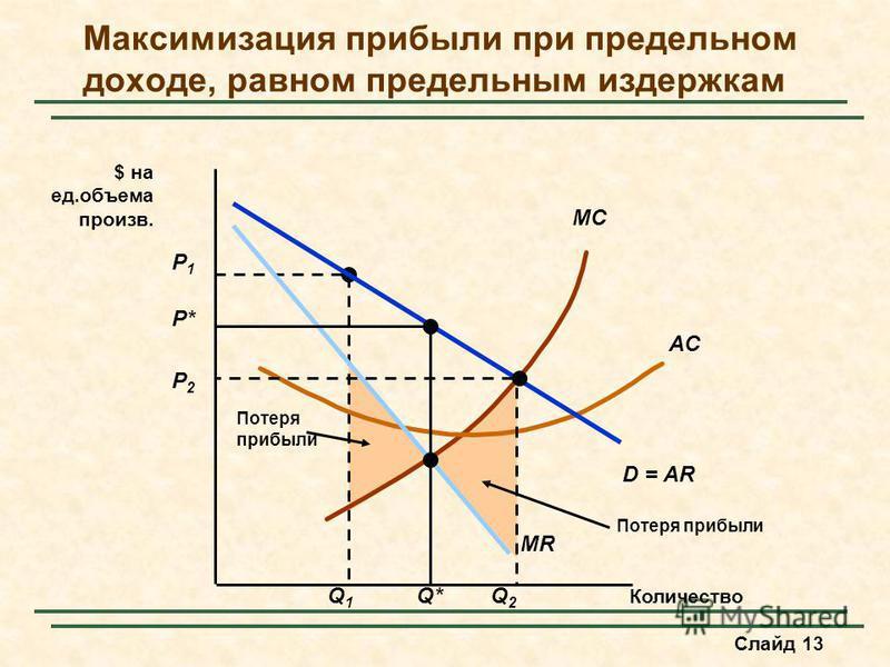 Слайд 13 Потеря прибыли P1P1 Q1Q1 MC AC Количество $ на ед.объема произв. D = AR MR P* Q* Максимизация прибыли при предельном доходе, равном предельным издержкам P2P2 Q2Q2