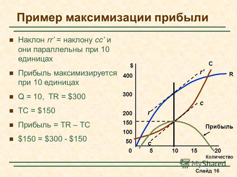 Слайд 16 Пример максимизации прибыли Наклон rr = наклону cc и они параллельны при 10 единицах Прибыль максимизируется при 10 единицах Q = 10, TR = $300 TC = $150 Прибыль = TR – TC $150 = $300 - $150 Количество $ 05101520 100 150 200 300 400 50 R C Пр