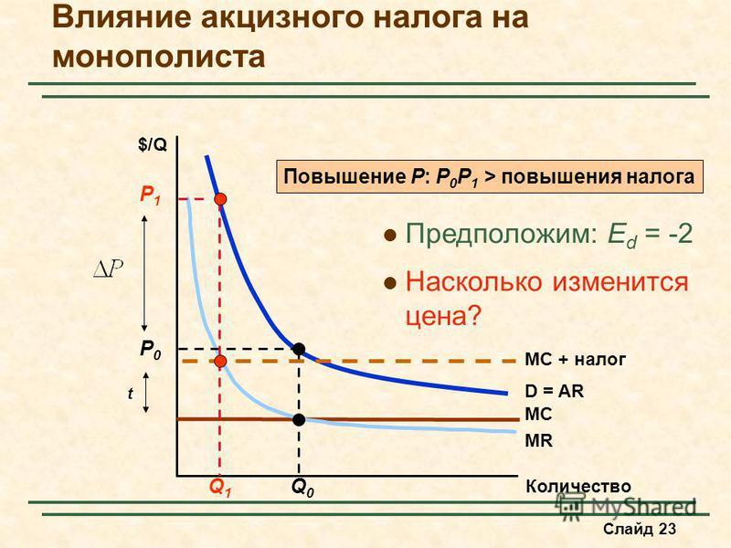 Слайд 23 Влияние акцизного налога на монополиииста Количество $/Q MC D = AR MR Q0Q0 P0P0 MC + налог t Q1Q1 P1P1 Повышение P: P 0 P 1 > повышения налога Предположим: E d = -2 Насколько изменится цена?