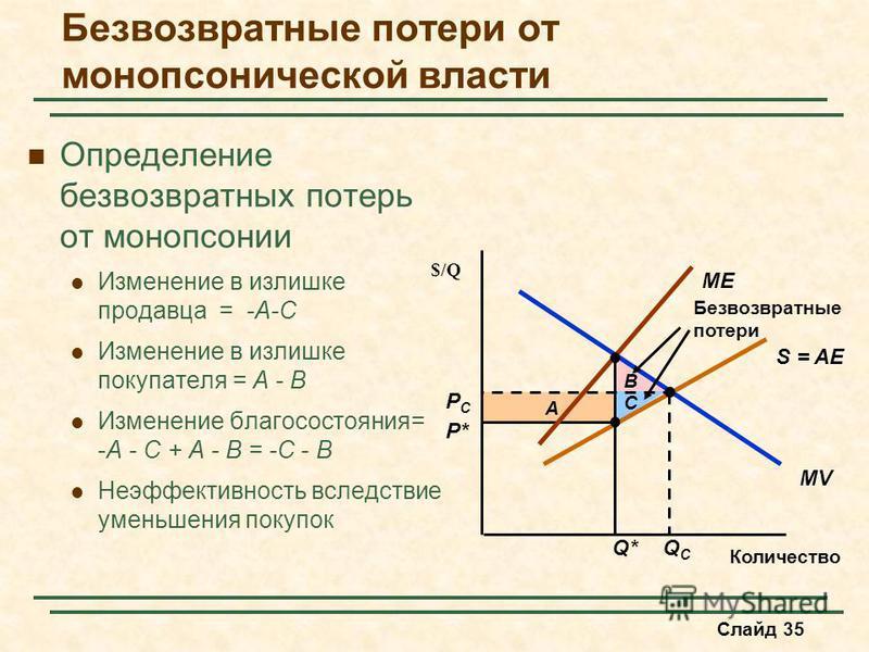 Слайд 35 A Безвозвратные потери от монопсонической власти Определение безвозвратных потерь от монопсонии Изменение в излишке продавца = -A-C Изменение в излишке покупателя = A - B Изменение благосостояния= -A - C + A - B = -C - B Неэффективность всле