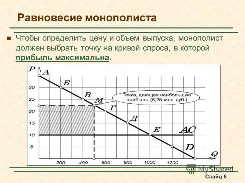 Слайд 8 Равновесие монополиииста Чтобы определить цену и объем выпуска, монополииист должен выбрать точку на кривой спроса, в которой прибыль максимальна.