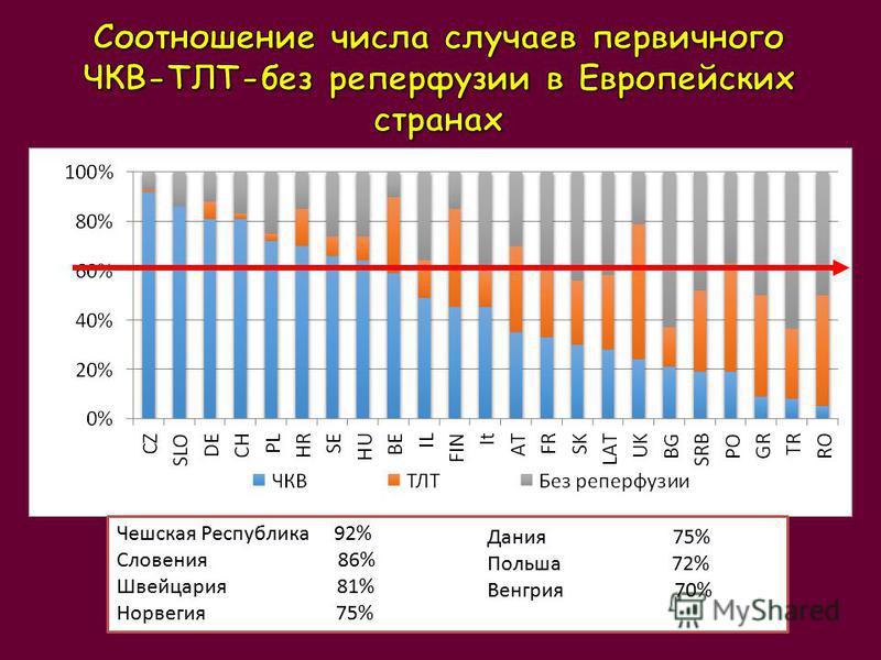 Чешская Республика 92% Словения 86% Швейцария 81% Норвегия 75% Дания 75% Польша 72% Венгрия 70%