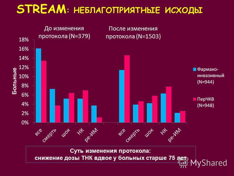 STREAM : НЕБЛАГОПРИЯТНЫЕ ИСХОДЫ После изменения протокола (N=1503) До изменения протокола (N=379) Суть изменения протокола: снижение дозы ТНК вдвое у больных старше 75 лет