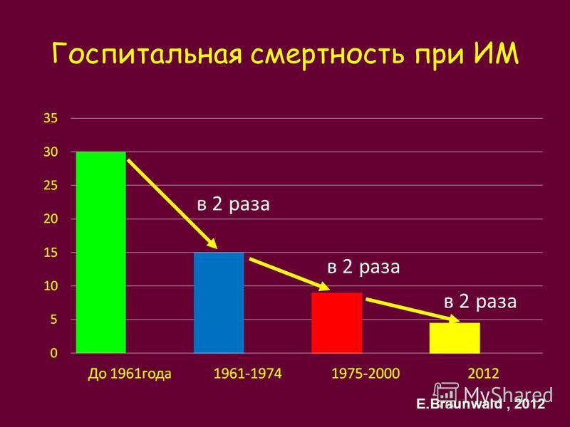 Госпитальная смертность при ИМ в 2 раза E.Braunwald, 2012