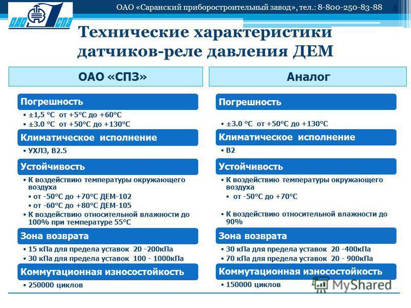 Технические характеристики датчиков-реле давления ДЕМ 4 Погрешность ±1,5 °С от +5°С до +60°С ±3.0 °С от +50°С до +130°С Климатическое исполнение УХЛ3, В2.5 Устойчивость К воздействию температуры окружающего воздуха от -50°С до +70°С ДЕМ-102 от -60°С