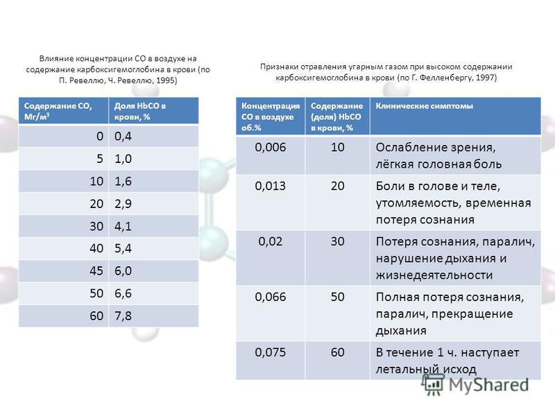 Влияние концентрации СО в воздухе на содержание карбоксигемоглобина в крови (по П. Ревеллю, Ч. Ревеллю, 1995) Содержание СО, Мг/м 3 Доля HbCO в крови, % 00,4 51,0 101,6 202,9 304,1 405,4 456,0 506,6 607,8 Концентрация СО в воздухе об.% Содержание (до