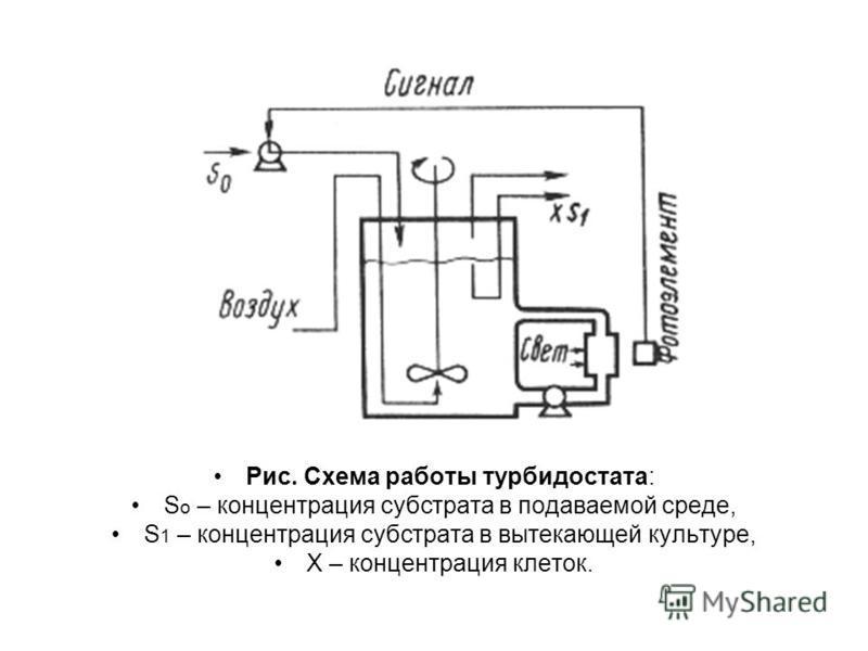 Рис. Схема работы турбидостата: S o – концентрация субстрата в подаваемой среде, S 1 – концентрация субстрата в вытекающей культуре, Х – концентрация клеток.
