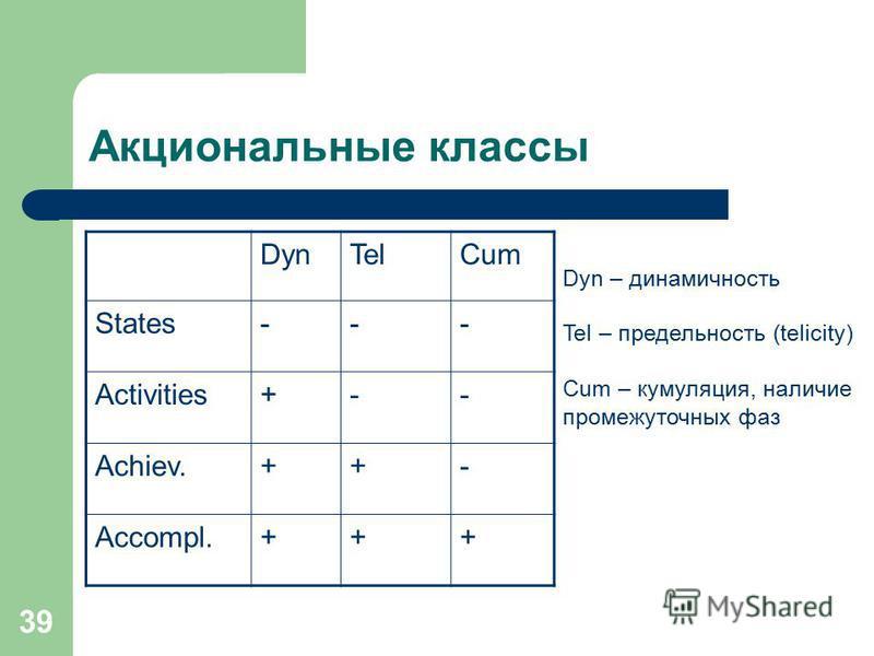 39 Акциональные классы DynTelCum States--- Activities+-- Achiev.++- Accompl.+++ Dyn – динамичность Tel – предельность (telicity) Cum – кумуляция, наличие промежуточных фаз