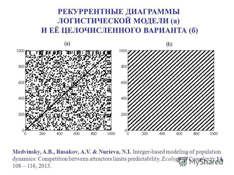 РЕКУРРЕНТНЫЕ ДИАГРАММЫ ЛОГИСТИЧЕСКОЙ МОДЕЛИ (а) И ЕЁ ЦЕЛОЧИСЛЕННОГО ВАРИАНТА (б) Medvinsky, A.B., Rusakov, A.V. & Nurieva, N.I. Integer-based modeling of population dynamics: Competition between attractors limits predictability. Ecological Complexity
