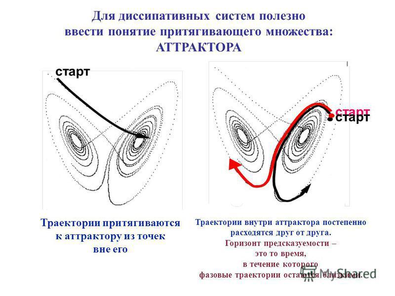 Для диссипативных систем полезно ввести понятие притягивающего множества: АТТРАКТОРА старт Траектории притягиваются к аттрактору из точек вне его Траектории внутри аттрактора постепенно расходятся друг от друга. Горизонт предсказуемости – это то врем