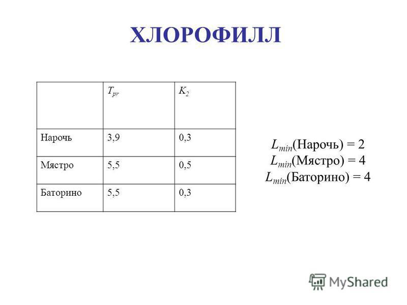 T pr K2K2 Нарочь 3,90,3 Мястро 5,50,5 Баторино 5,50,3 L min (Нарочь) = 2 L min (Мястро) = 4 L min (Баторино) = 4 ХЛОРОФИЛЛ