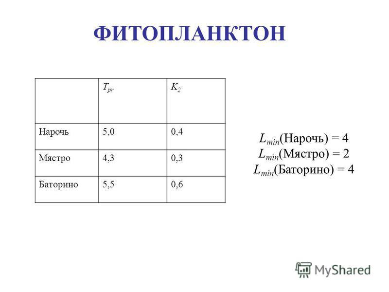 T pr K2K2 Нарочь 5,05,00,4 Мястро 4,34,30,3 Баторино 5,50,6 L min (Нарочь) = 4 L min (Мястро) = 2 L min (Баторино) = 4 ФИТОПЛАНКТОН