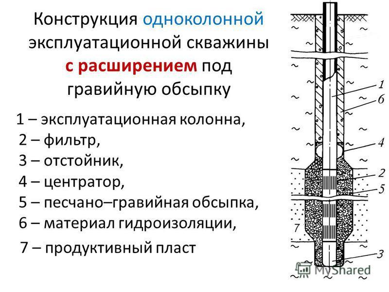 Конструкция одноколонной эксплуатационной скважины с расширением под гравийную обсыпку 1 – эксплуатационная колонна, 2 – фильтр, 3 – отстойник, 4 – центратор, 5 – песчано–гравийная обсыпка, 6 – материал гидроизоляции, 7 – продуктивный пласт 7