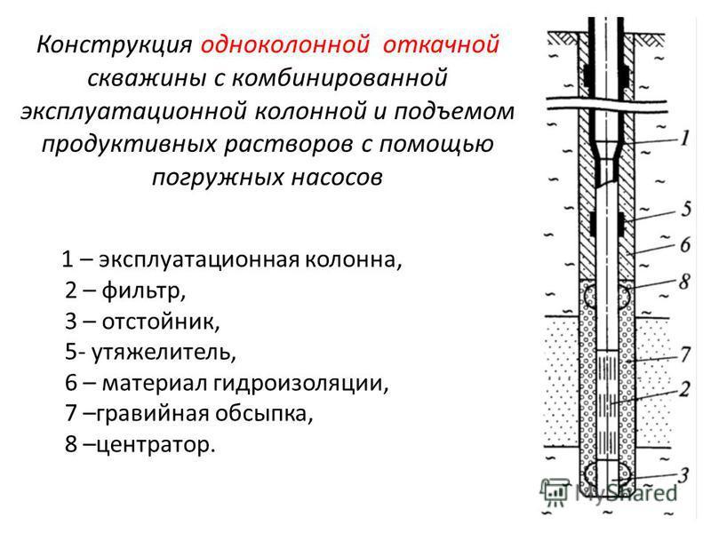 Конструкция одноколонной откачной скважины с комбинированной эксплуатационной колонной и подъемом продуктивных растворов с помощью погружных насосов 1 – эксплуатационная колонна, 2 – фильтр, 3 – отстойник, 5- утяжелитель, 6 – материал гидроизоляции,