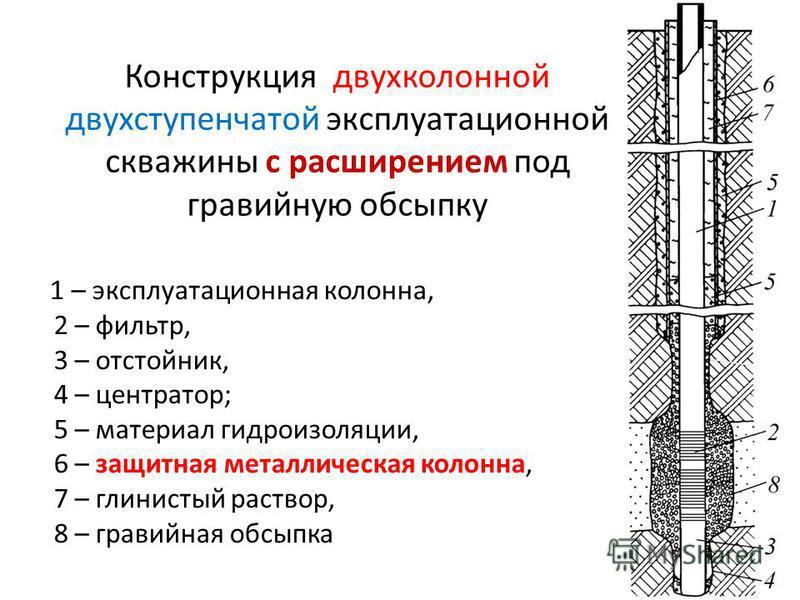 Конструкция двухколонной двухступенчатой эксплуатационной скважины с расширением под гравийную обсыпку 1 – эксплуатационная колонна, 2 – фильтр, 3 – отстойник, 4 – центратор; 5 – материал гидроизоляции, 6 – защитная металлическая колонна, 7 – глинист