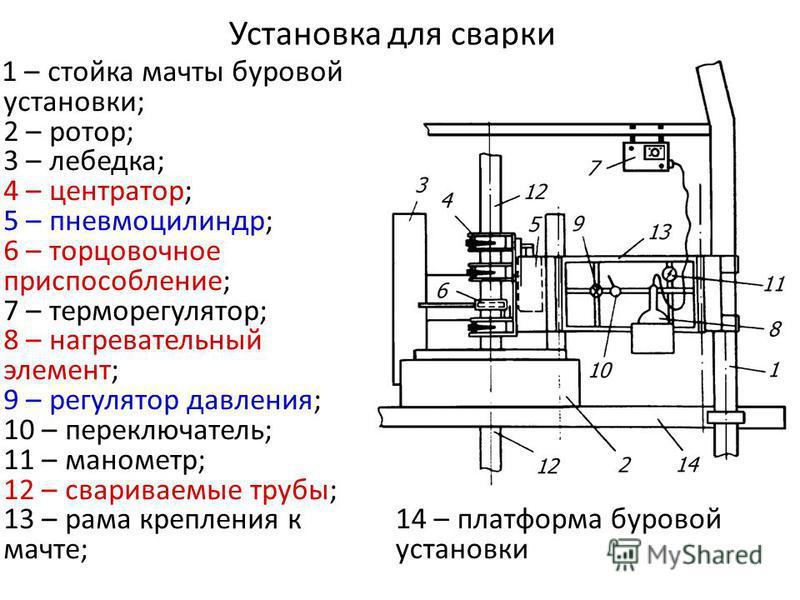 Установка для сварки 1 – стойка мачты буровой установки; 2 – ротор; 3 – лебедка; 4 – центратор; 5 – пневмоцилиндр; 6 – торцовочное приспособление; 7 – терморегулятор; 8 – нагревательный элемент; 9 – регулятор давления; 10 – переключатель; 11 – маноме