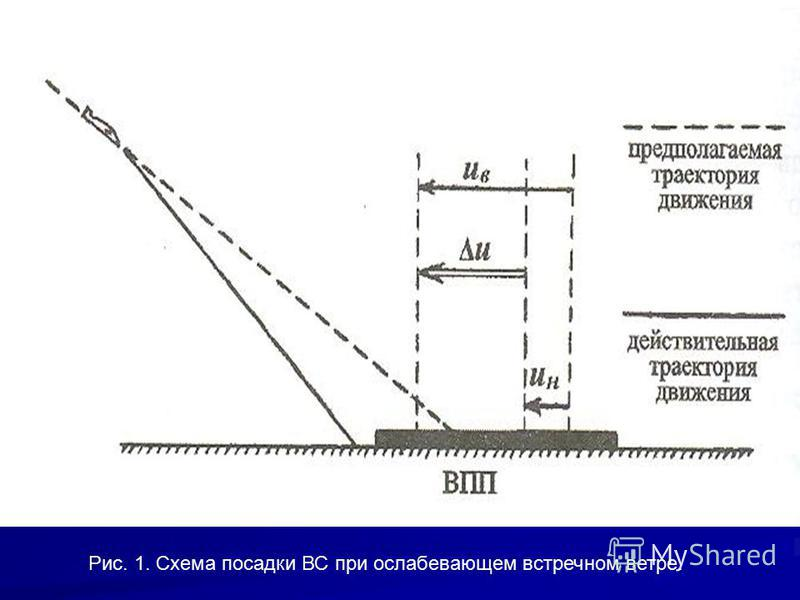 Рис. 1. Схема посадки ВС при ослабевающем встречном ветре.