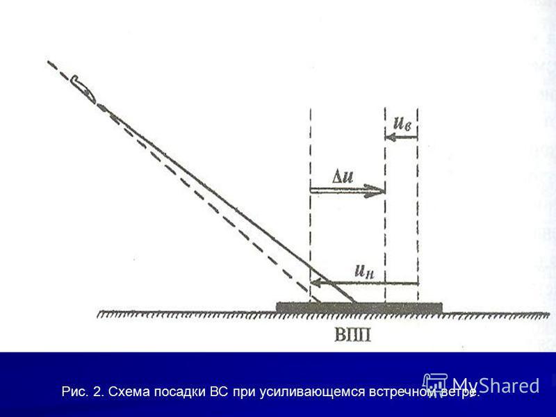 Рис. 2. Схема посадки ВС при усиливающемся встречном ветре.