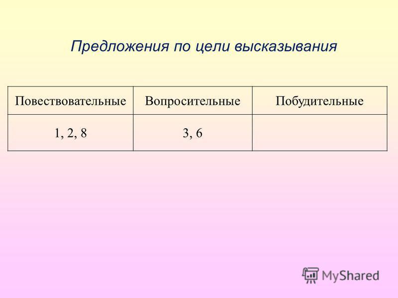 Предложения по цели высказывания Повествовательные ВопросительныеПобудительные 1, 2, 83, 6