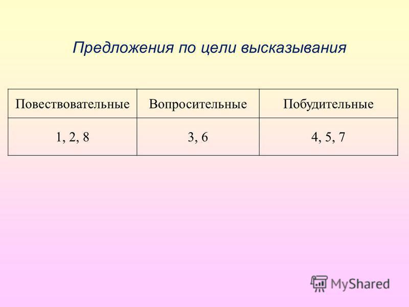 Предложения по цели высказывания Повествовательные ВопросительныеПобудительные 1, 2, 83, 64, 5, 7