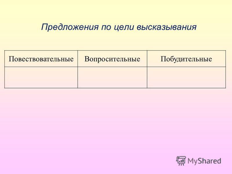 Предложения по цели высказывания Повествовательные ВопросительныеПобудительные
