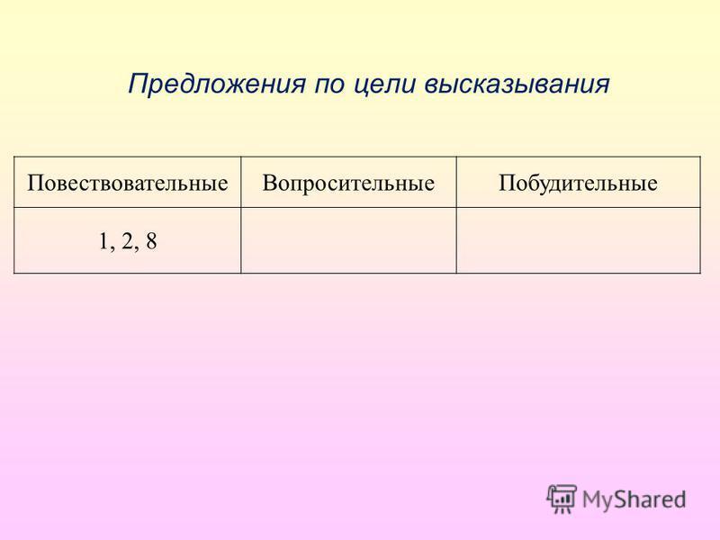 Предложения по цели высказывания Повествовательные ВопросительныеПобудительные 1, 2, 8