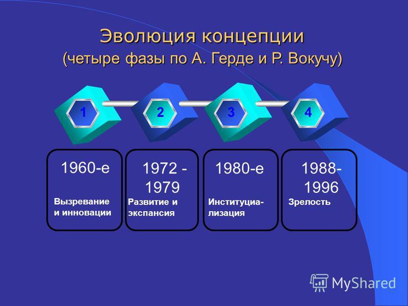 2008200920102012 1960-е Вызревание и инновации 1972 - 1979 Развитие и экспансия 1980-е Институциа- лизация 1988- 1996 Зрелость 1234 Эволюция концепции (четыре фазы по А. Герде и Р. Вокучу)