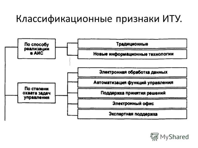 Классификационные признаки ИТУ.