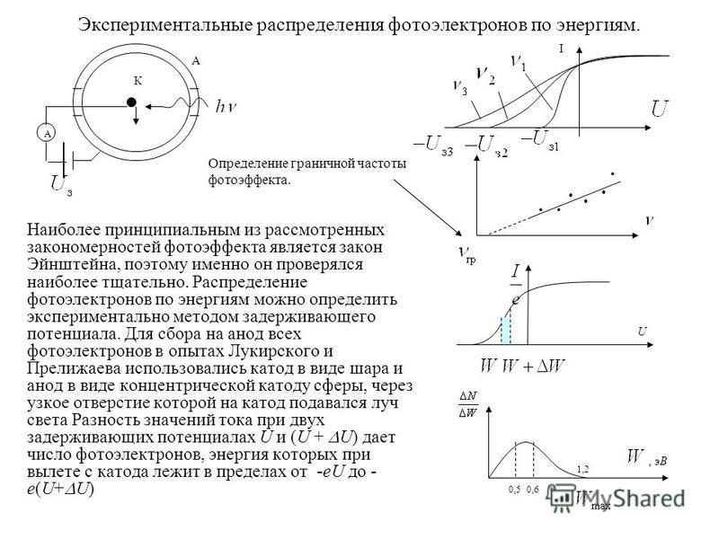 Экспериментальные распределения фотоэлектронов по энергиям. Наиболее принципиальным из рассмотренных закономерностей фотоэффекта является закон Эйнштейна, поэтому именно он проверялся наиболее тщательно. Распределение фотоэлектронов по энергиям можно