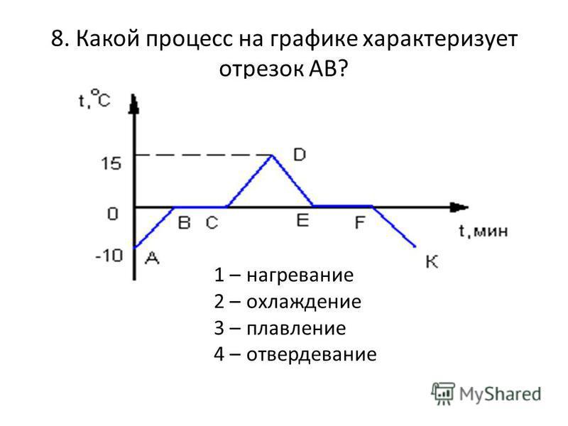 8. Какой процесс на графике характеризует отрезок АВ? 1 – нагревание 2 – охлаждение 3 – плавление 4 – отвердевание