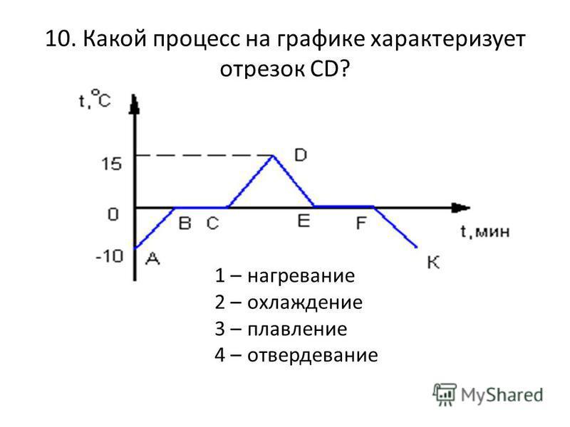 10. Какой процесс на графике характеризует отрезок СD? 1 – нагревание 2 – охлаждение 3 – плавление 4 – отвердевание