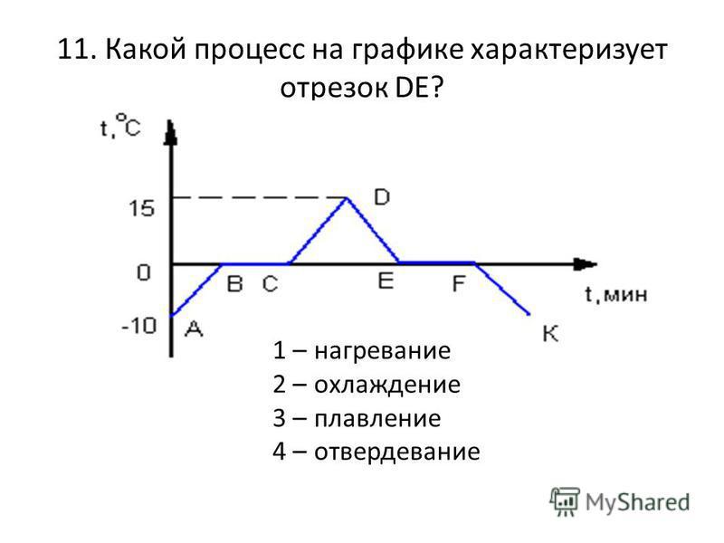 11. Какой процесс на графике характеризует отрезок DE? 1 – нагревание 2 – охлаждение 3 – плавление 4 – отвердевание